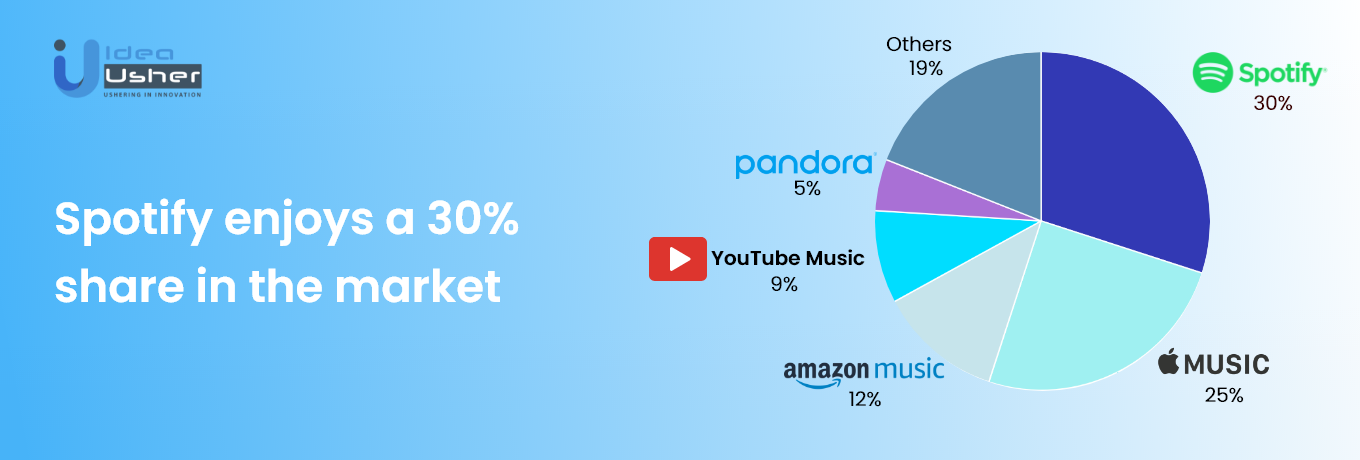 Spotify Stats of it's Share in the market