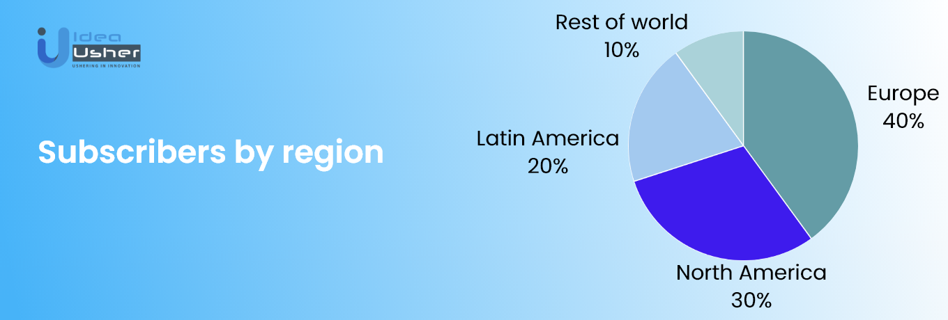 Spotify Subscribers by Region