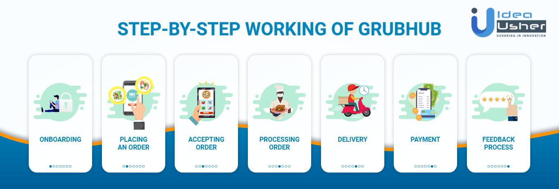 Step by Step Working of Grubhub