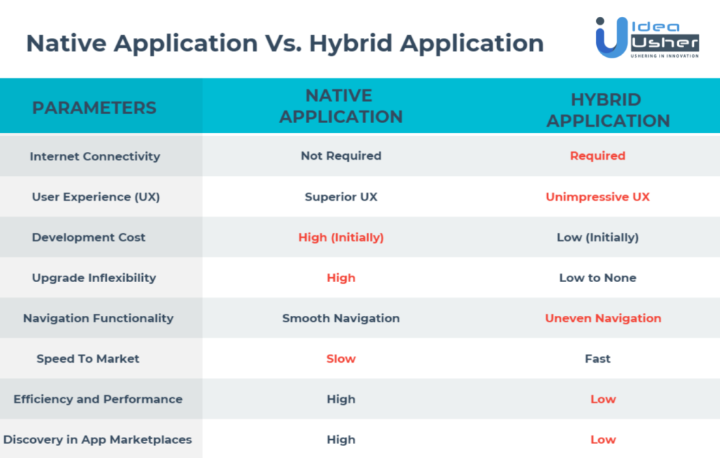 Native and Hybrid Apps Comparison