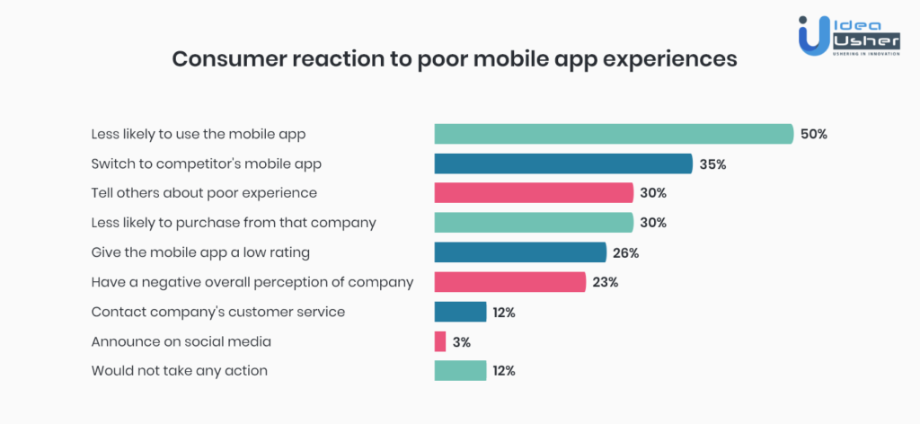 Consumer reaction to poor mobile app experience