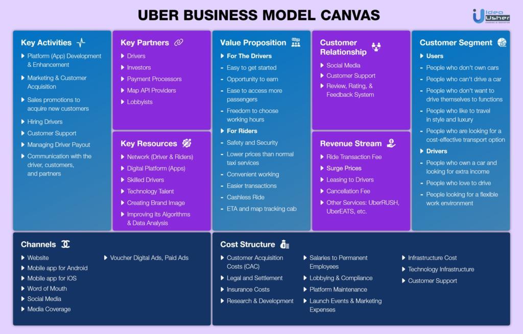 How to start a cab company like Uber (3)