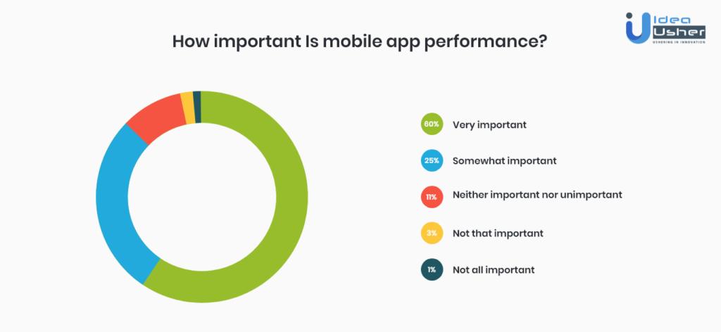 Native Vs Hybrid Mobile App Development - Mobile App Performance