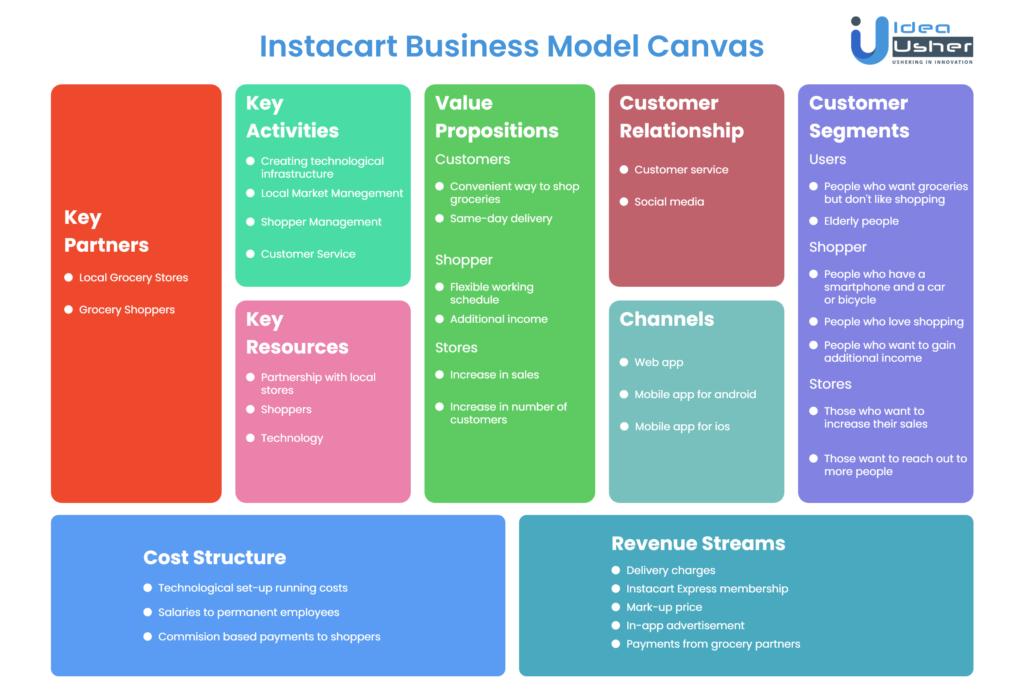 Instacart Business Model Canvas - How does Instacart work
