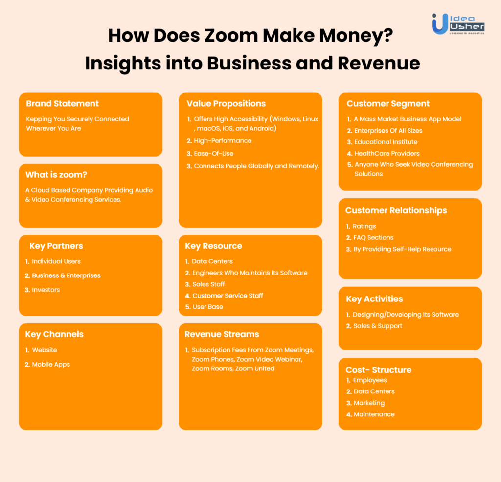 Zoom Business Model Canvas
