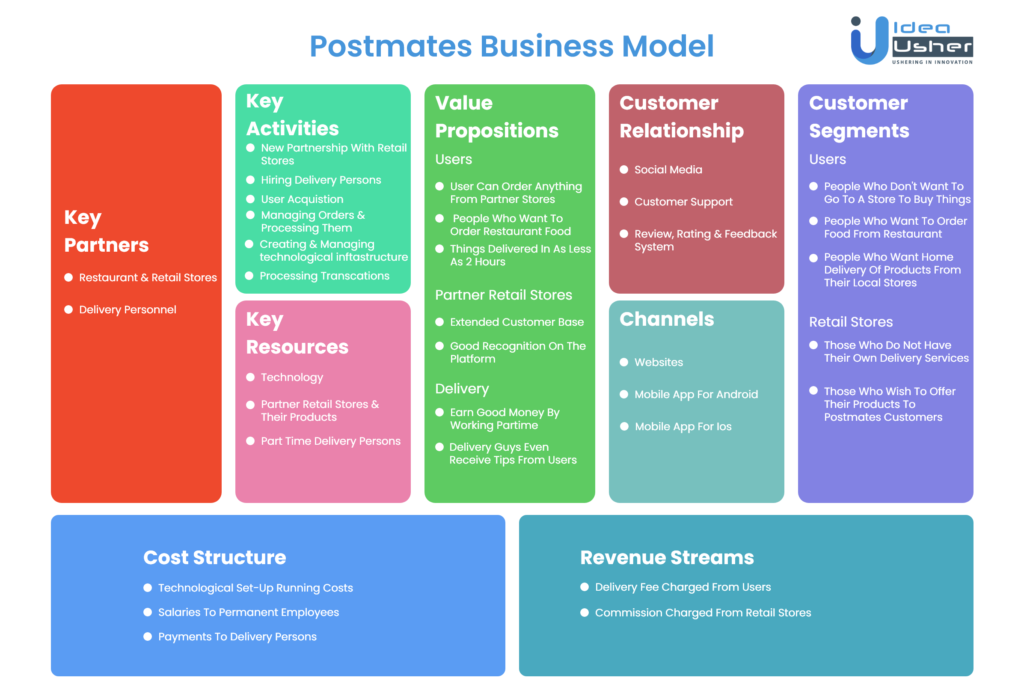 How Postmates Works - Postmates Business Model Canvas