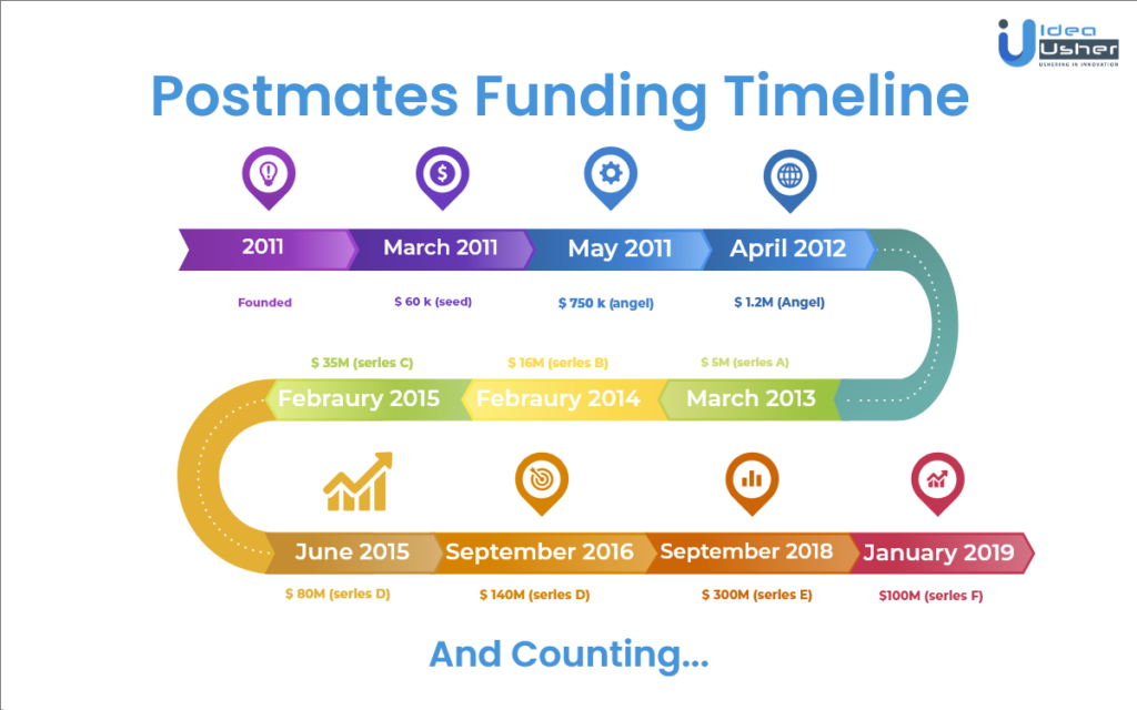 How Postmates Works - Postmates Funding Timeline