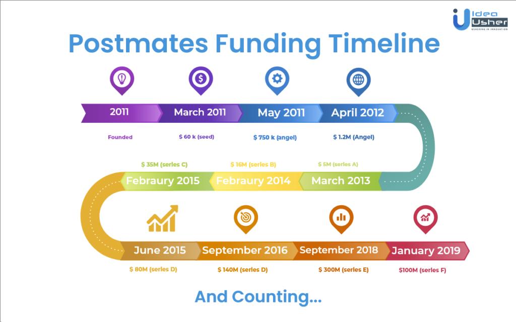 How Postmates Works - Postmates Funding Timeline
