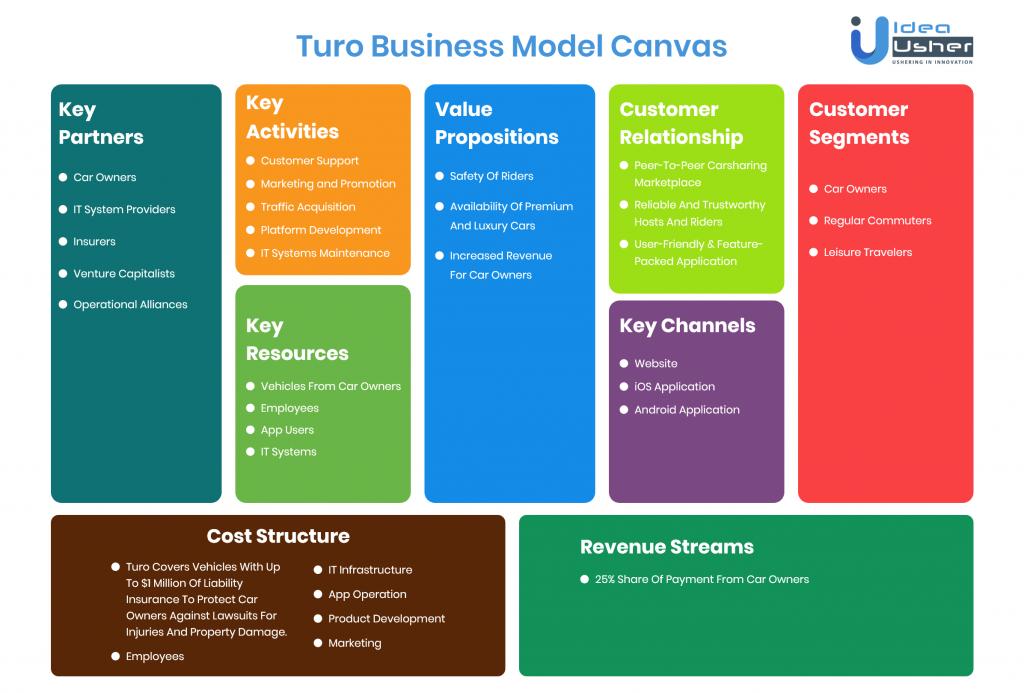 Turo Business Model Canvas