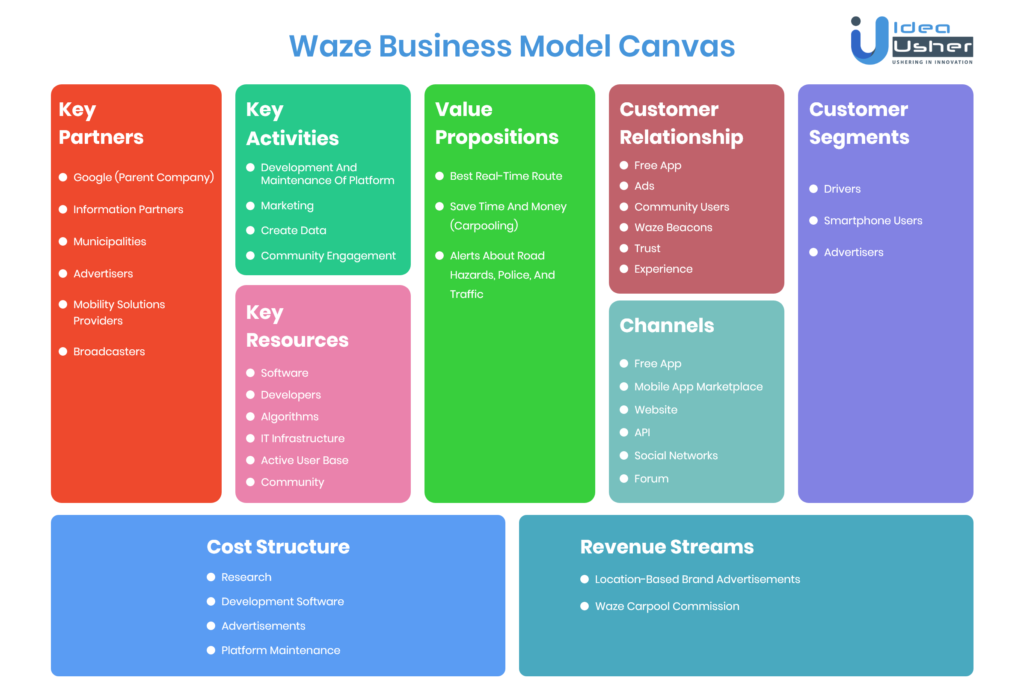 Waze Business Model Canvas