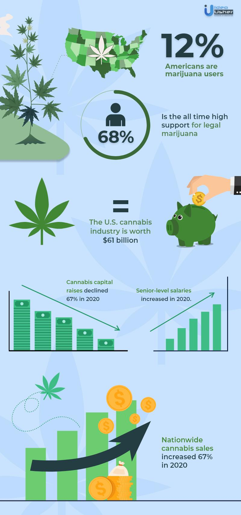 cannabis delivery business 2020