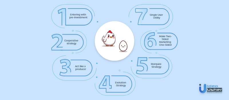 chicken and egg strategies