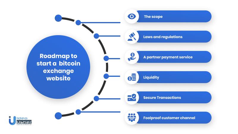 how to create bitcoin exchange app