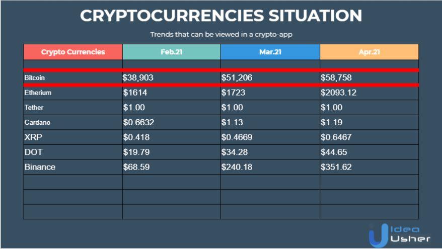 bitcoin exchange app development