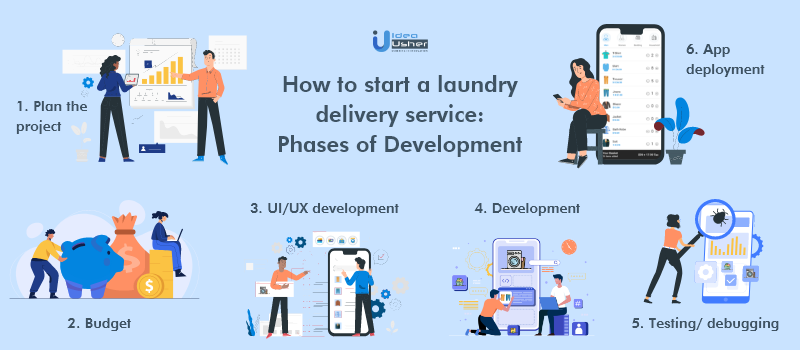 How to start a laundry delivery service: Phases of Development