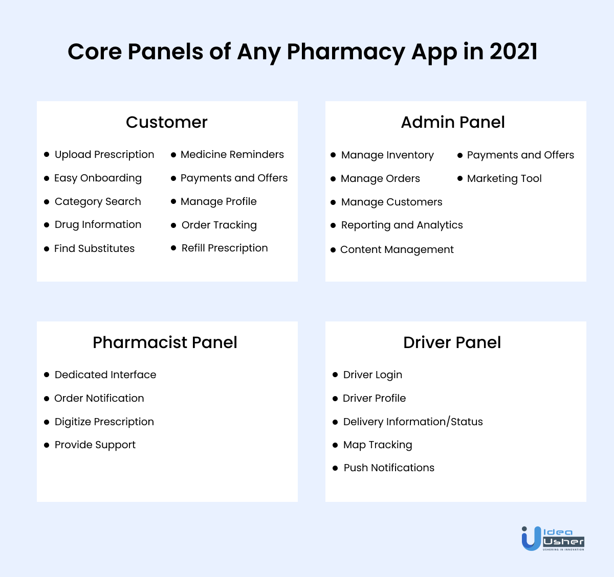 Monetization methods used by various medicine delivery applications