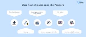 Build a music app like Pandora