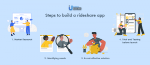 Steps to build rideshare app