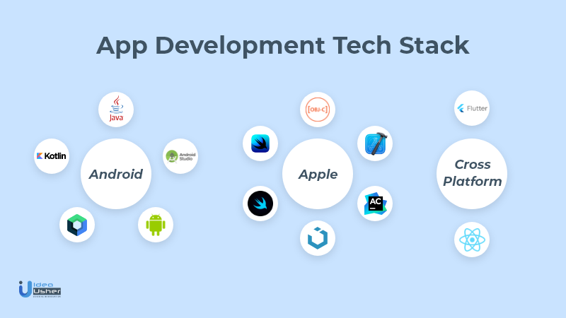 Tech Stack required to develop a cryptocurrency wallet app