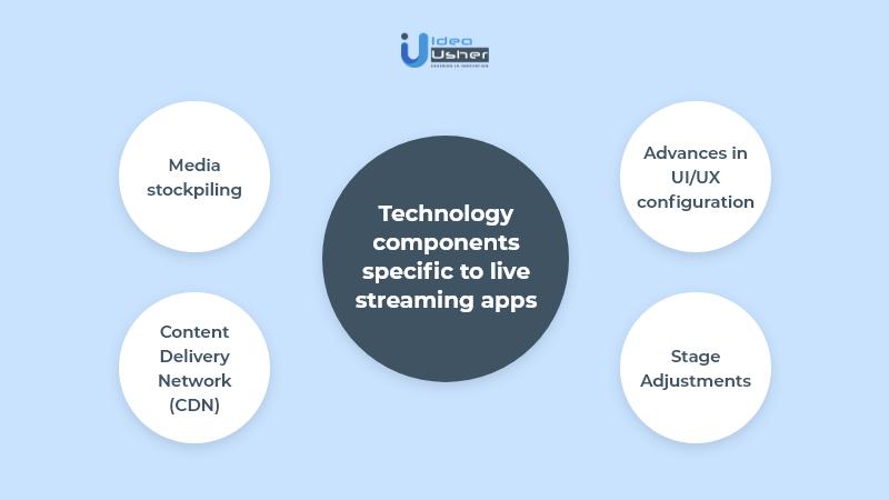 streaming application development