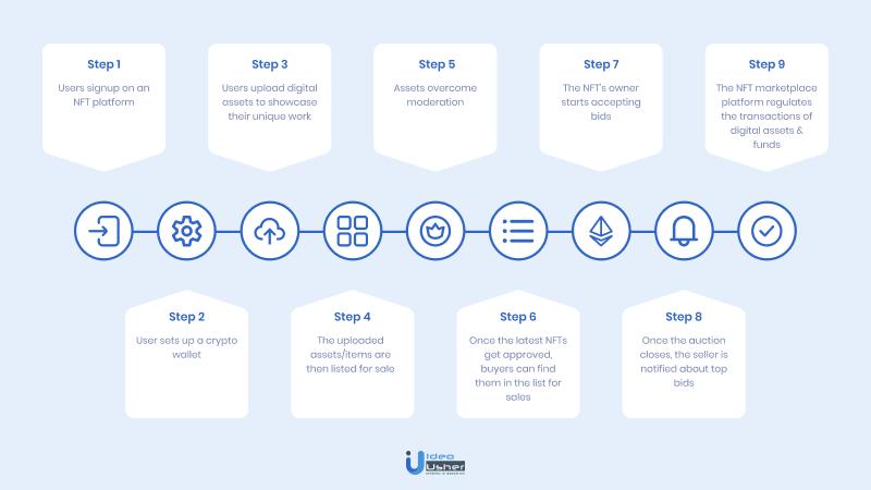 nft platform user flow