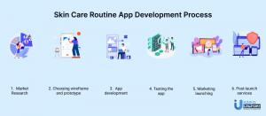 Steps-to-develop-skincare-app