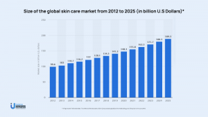 skincare routine app development