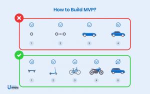 How-to-build-MVP