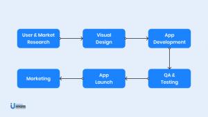 Banking app development process