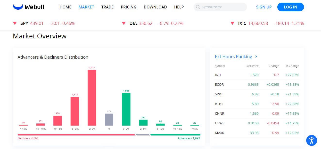 Webull-market-overview