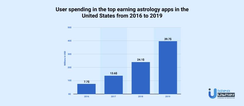 Western Astrology App Profits
