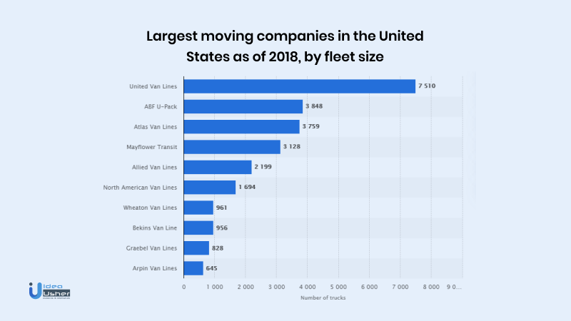 Largest moving companies in USA