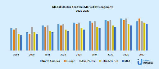 e-scooter market trends