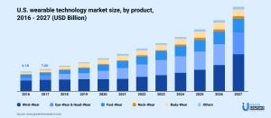 market size of wearable technology