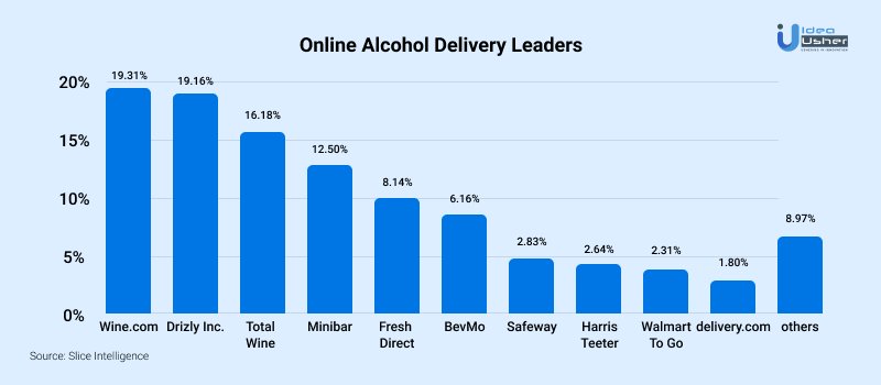 scope of alcohol delivery apps