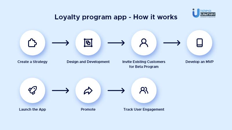 how to create a loyalty program app