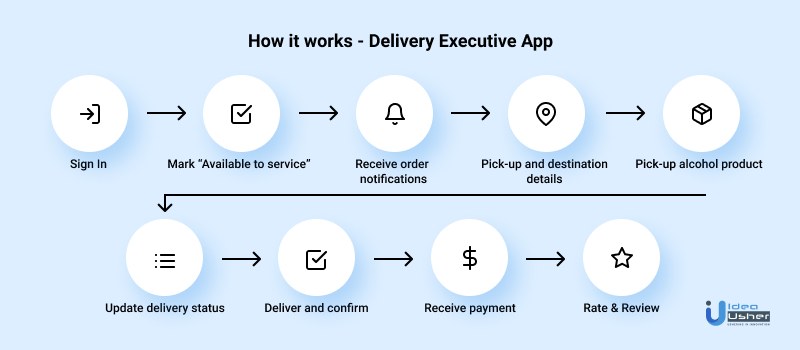 how does an alcohol delivery app work